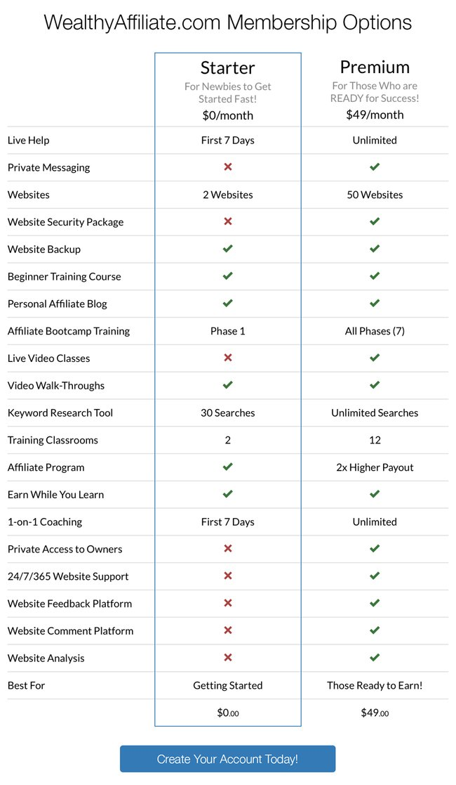 wealthy affiliate pricing table