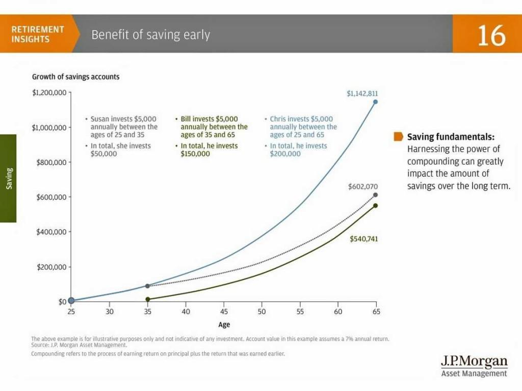 jp morgan retirement planning
