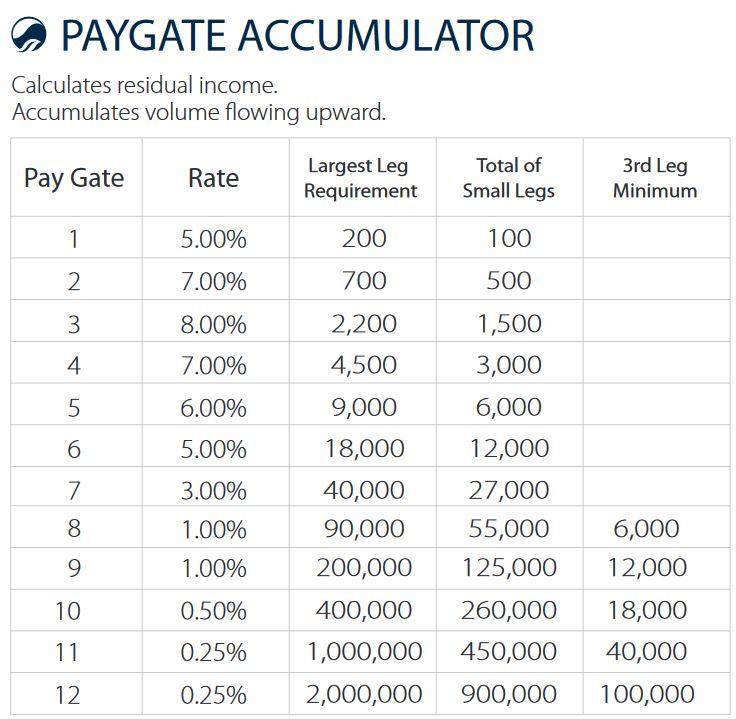kyani paygate accumulator