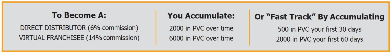 juice plus pvc ranks