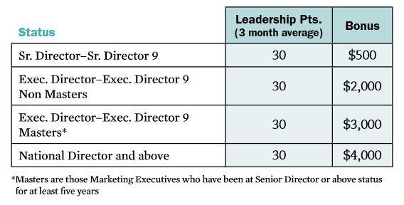 melaleuca leadership growth bonus