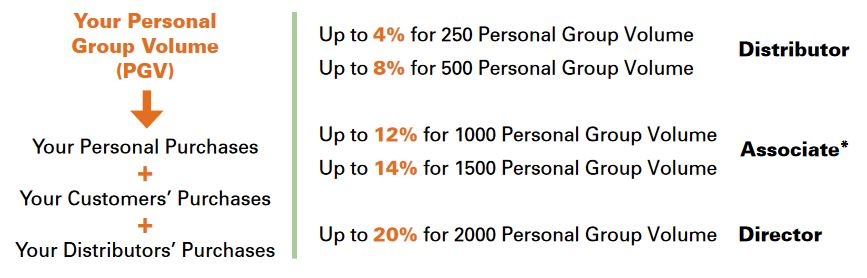 shaklee personal group volume