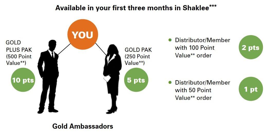 shaklee power bonuses