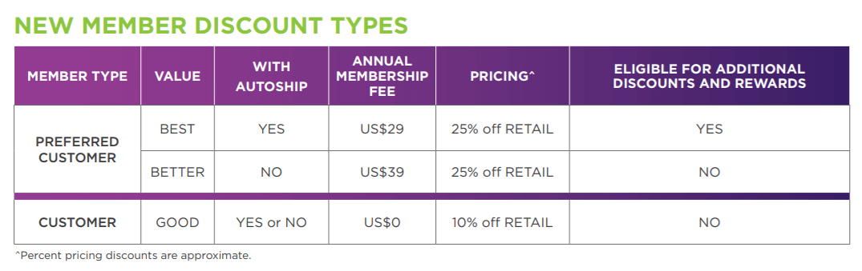 isagenix membership fees