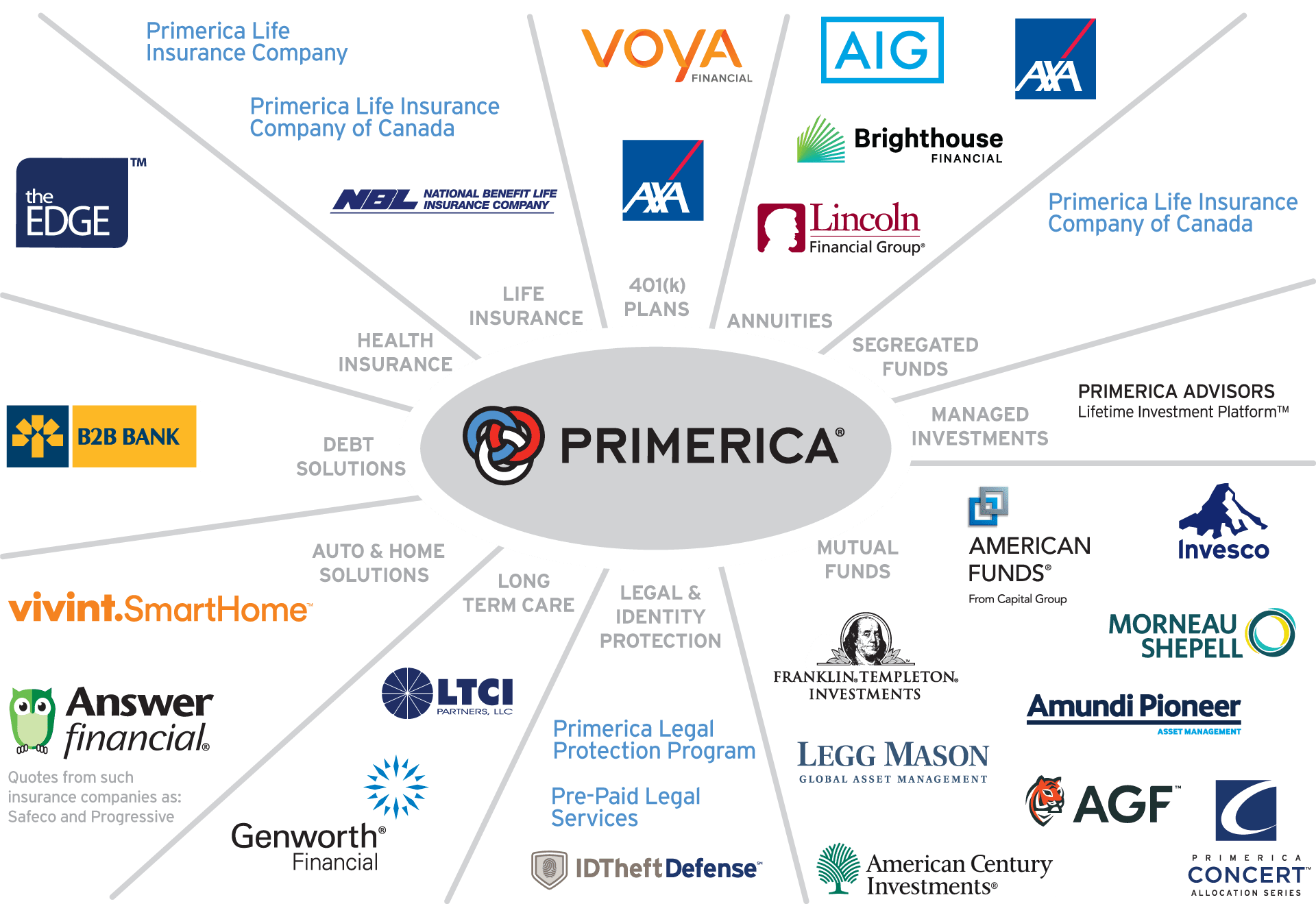 primerica products
