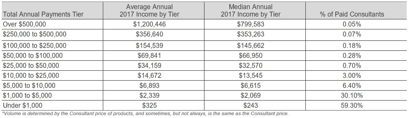 rodan and fields income statement