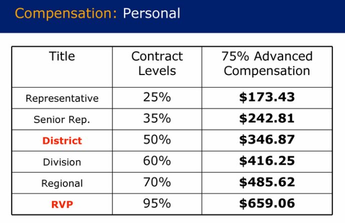 Primerica compensation plan