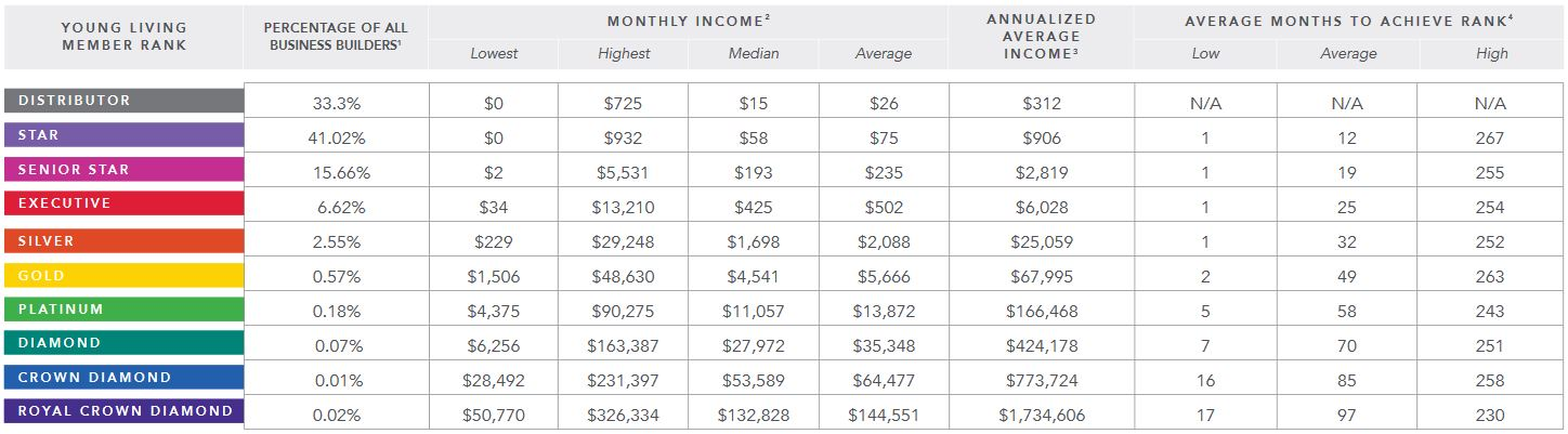 young living income disclosure 2017
